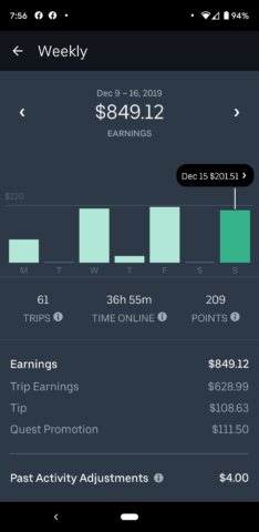 Driving stats and earnings for rideshare driver who is driving for Uber in Nashville, Tennessee.